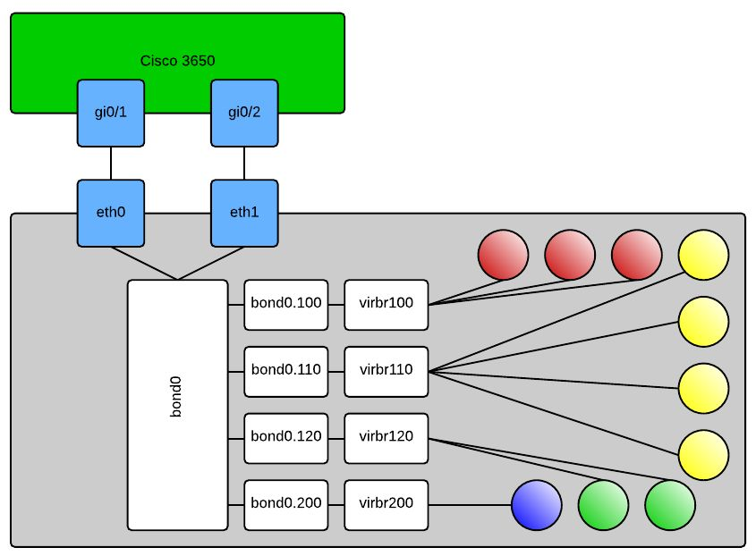 Linux KVM Bond-VLAN bridge config - New Page